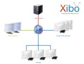 Xibo Netzwerk Topologie